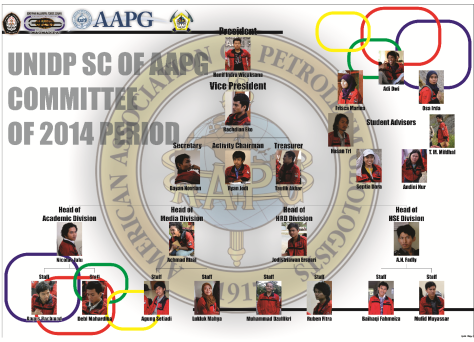 UNDIP SC of AAPG Committee of 2014 Period